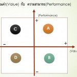 VALUE-PERFORMANCE