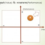 VALUE-PERFORMANCE-A