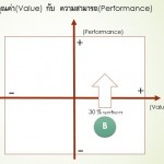 VALUE-PERFORMANCE-B