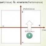 VALUE-PERFORMANCE-B