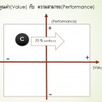 VALUE-PERFORMANCE-C