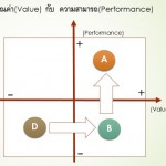 VALUE-PERFORMANCE-D